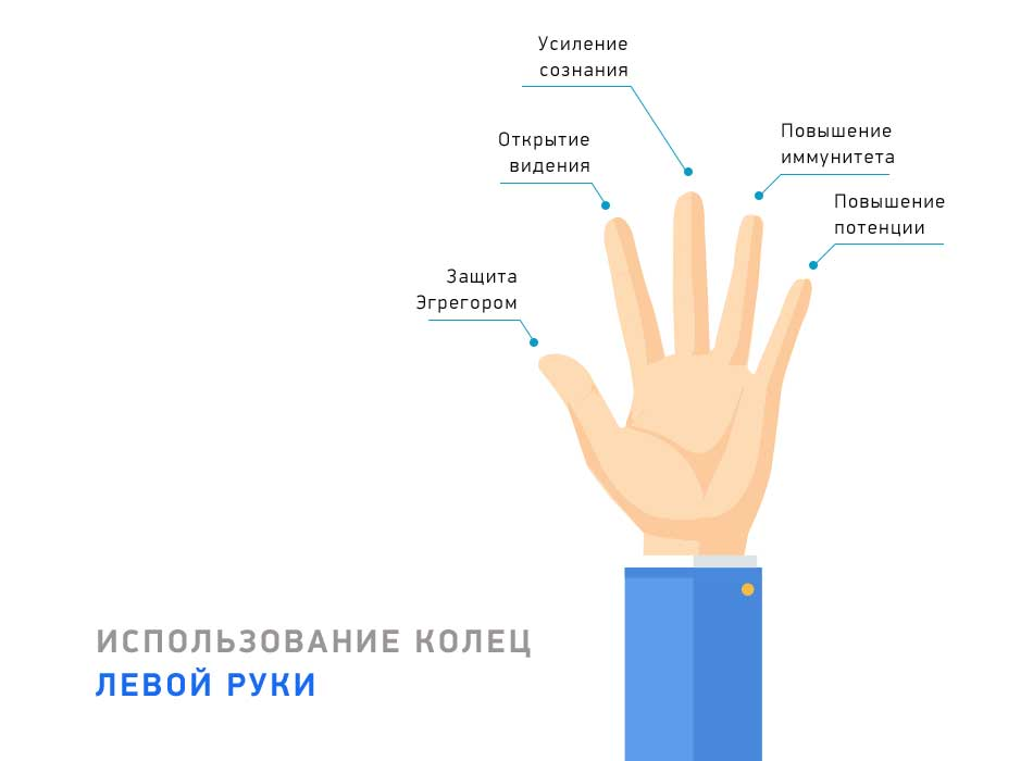Использование колец левой руки