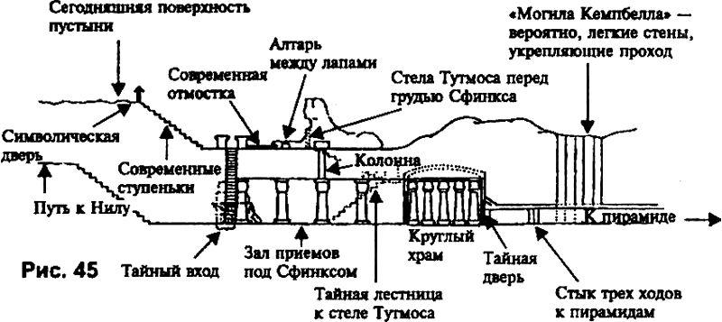 Схема коммуникаций под Сфинксом, опубликованная Харви Спенсером Льюисом в 1936 году в его книге Simbolic prophecy of the Great Pyramid