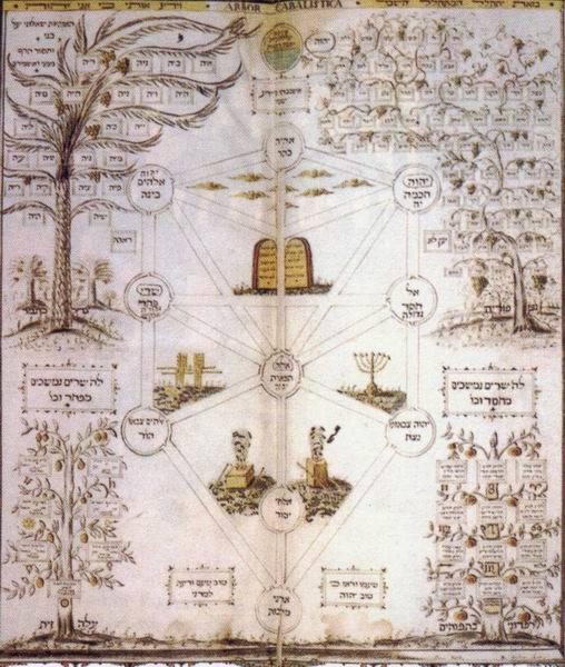 каббала трактаты и таксты
