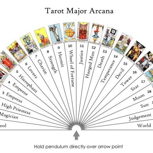 настроечная таблица арканов таро